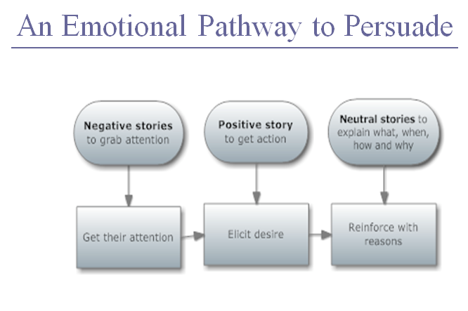 NegtiveStories Positive Neutral1 Content Marketing: Stories are Key