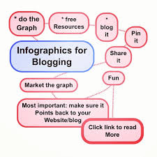 Infographics for blogging Google Images: How to Add Great Images to Business Blogs