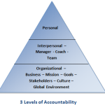 3-Levels-of-Accountability1