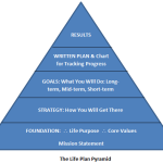 Life Plan Pyramid 150x150 Content Marketing with Visuals: <br>Write Like an Egyptian