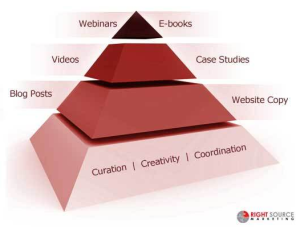 ContentPyramid 300x227 Please Dont Mistake Blog Writing for Book Writing