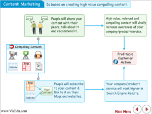 Content Marketing Steps 300x224 Content Marketing Graphic: <br>What's Missing in this Visual?