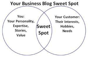 Sweet Spot1 300x195 Your Business Blog Sweet Spot: <br>How to Find It and Keep It