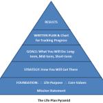 Life-Plan-Pyramid