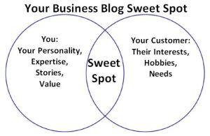 Business Blog Sweet Spot